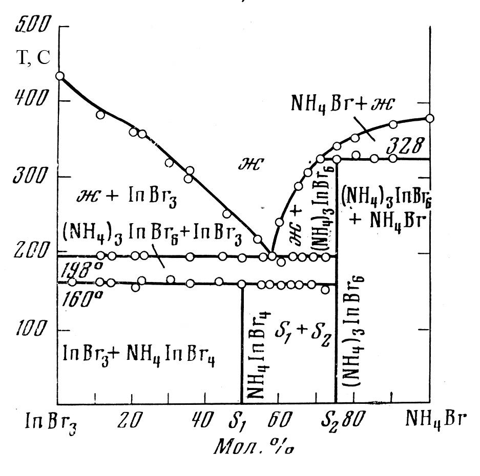 The system InBr3-NH4Br