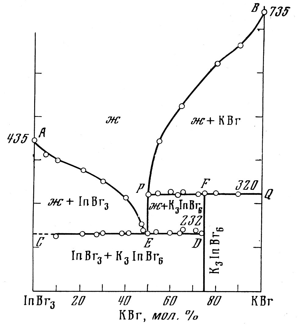 The system InBr3-KBr