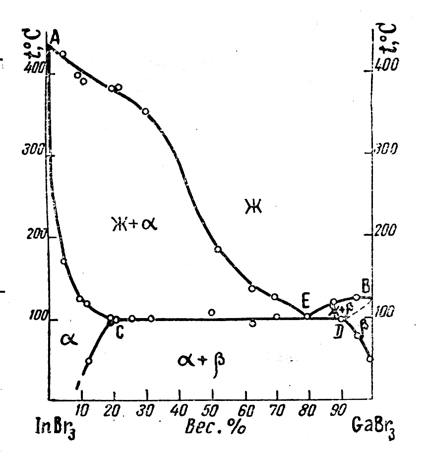 The system InBr3-GaBr3