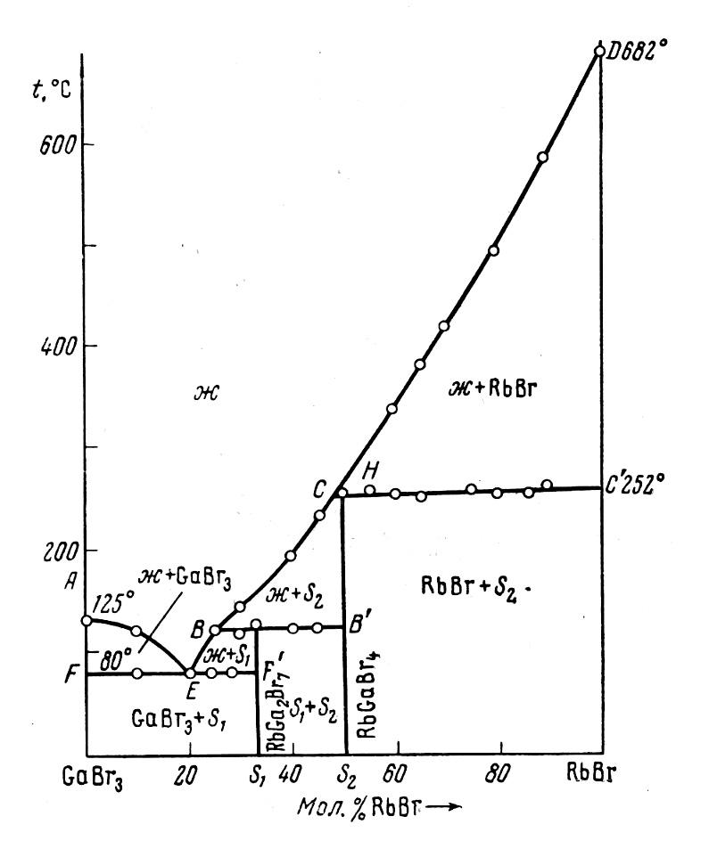 The system GaBr3-RbBr