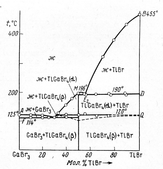 The system GaBr3-TlBr