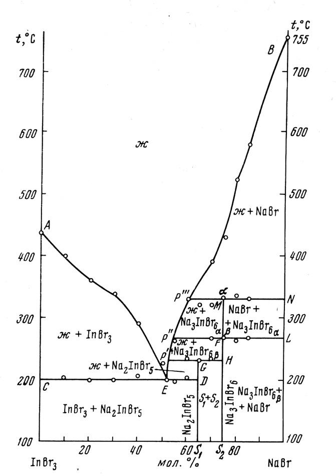 The system InBr3-NaBr