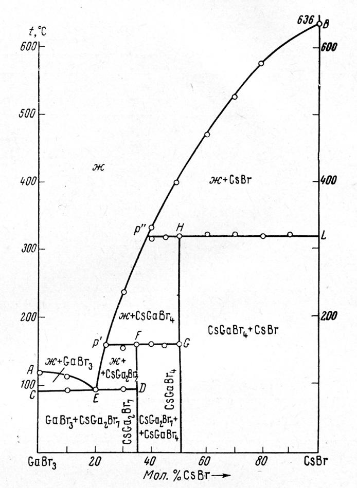 The system GaBr3-CsBr