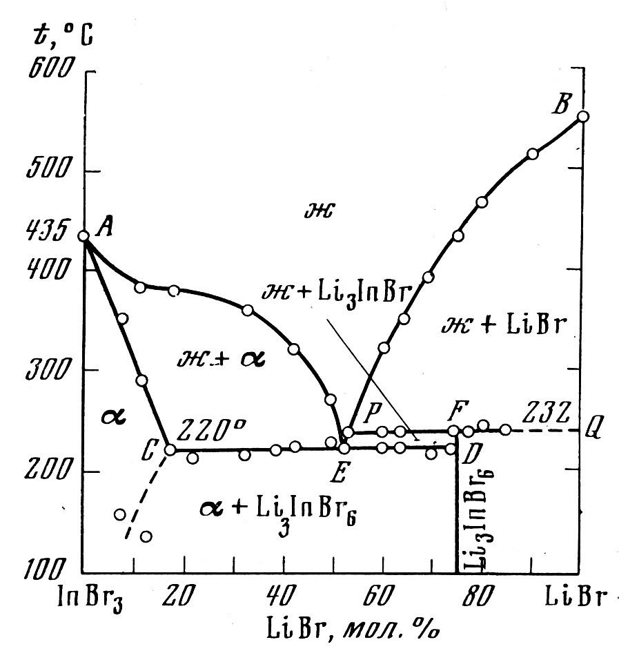 The system InBr3-LiBr